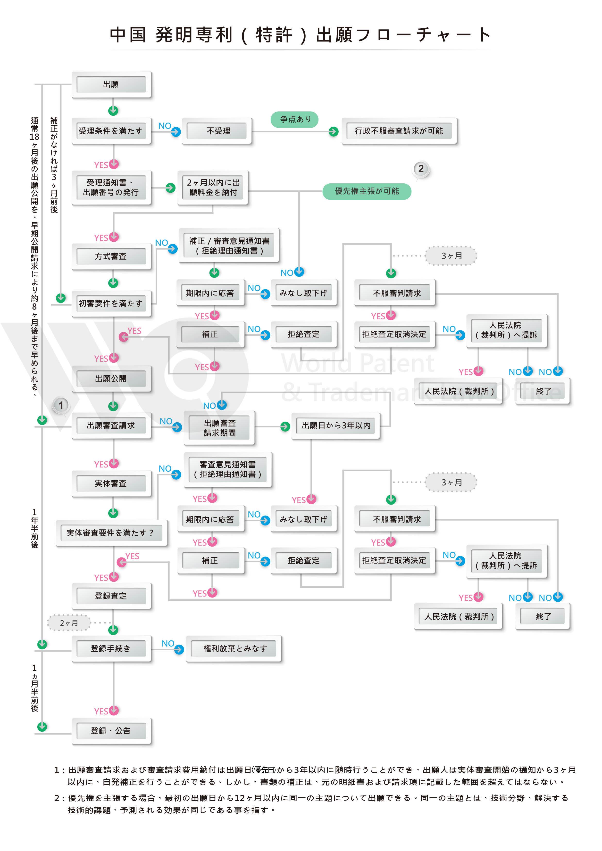 中国 特許プロセス
